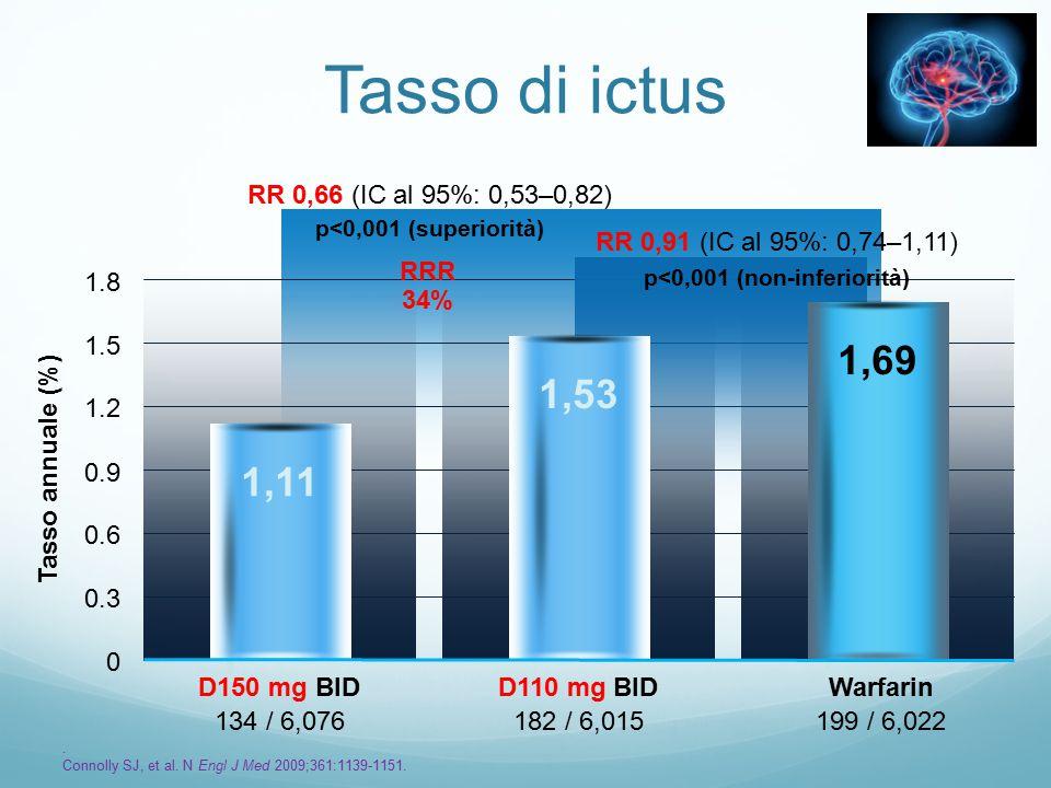 Tasso di ictus 182 / 6,015134 / 6,076199 / 6,022 Tasso annuale (%) 0 0.3 0.6 0.9 1.2 1.5 1.8 D110 mg BIDD150 mg BIDWarfarin 1,531,111,69 RRR 34% RR 0,66 (IC al 95%: 0,53–0,82) p<0,001 (superiorità) RR 0,91 (IC al 95%: 0,74–1,11) p<0,001 (non-inferiorità).