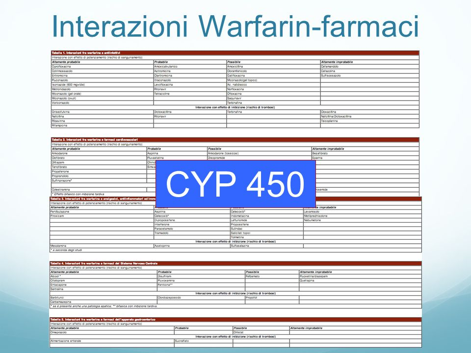 Interazioni Warfarin-farmaci CYP 450