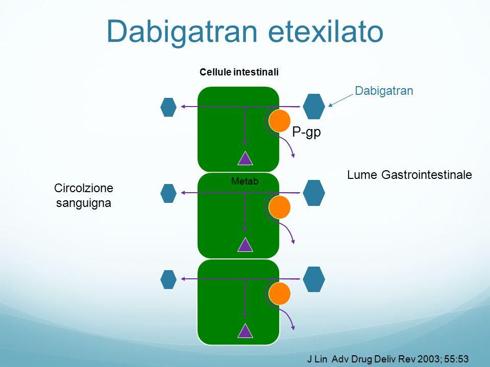 Cellule intestinali P-gp Lume Gastrointestinale Circolzione sanguigna Metab Dabigatran etexilato J Lin Adv Drug Deliv Rev 2003; 55:53 Dabigatran