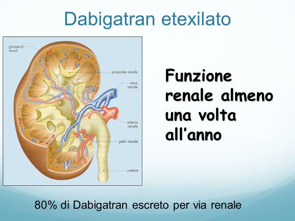 80% di Dabigatran escreto per via renale Funzione renale almeno una volta all'anno