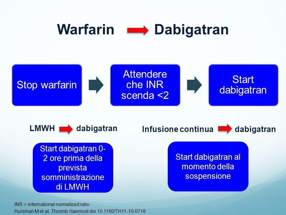 Stop warfarin Attendere che INR scenda <2 Start dabigatran INR = international normalized ratio Huisman M et al.