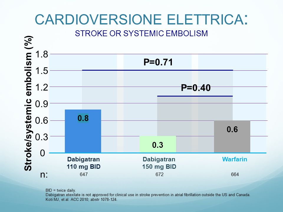 CARDIOVERSIONE ELETTRICA : STROKE OR SYSTEMIC EMBOLISM BID = twice daily. Dabigatran etexilate is not approved for clinical use in stroke prevention i