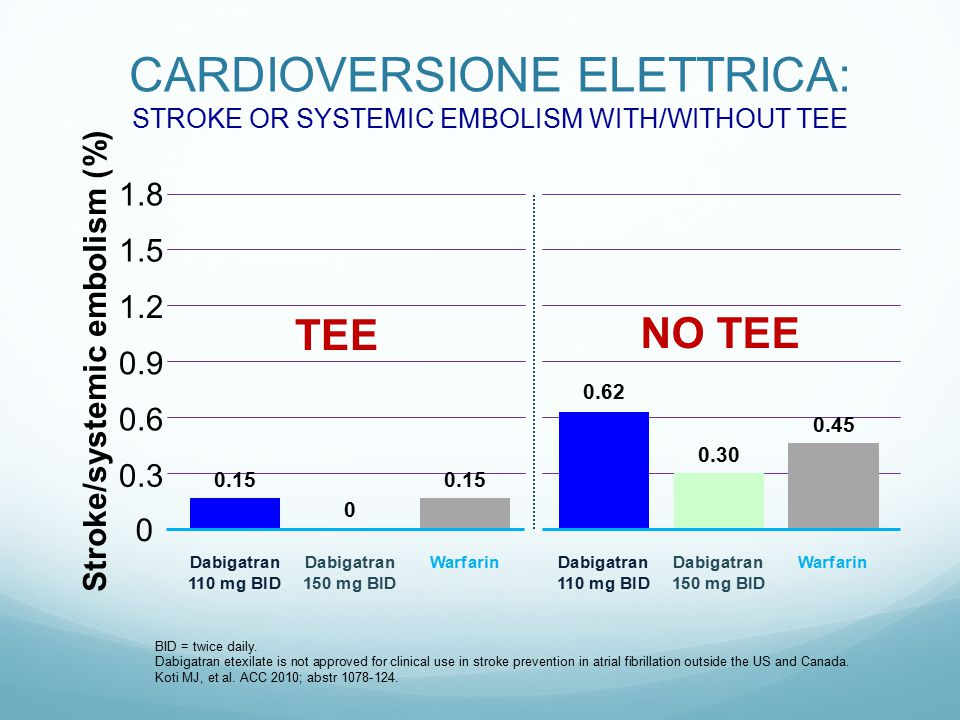 CARDIOVERSIONE ELETTRICA: STROKE OR SYSTEMIC EMBOLISM WITH/WITHOUT TEE BID = twice daily. Dabigatran etexilate is not approved for clinical use in str