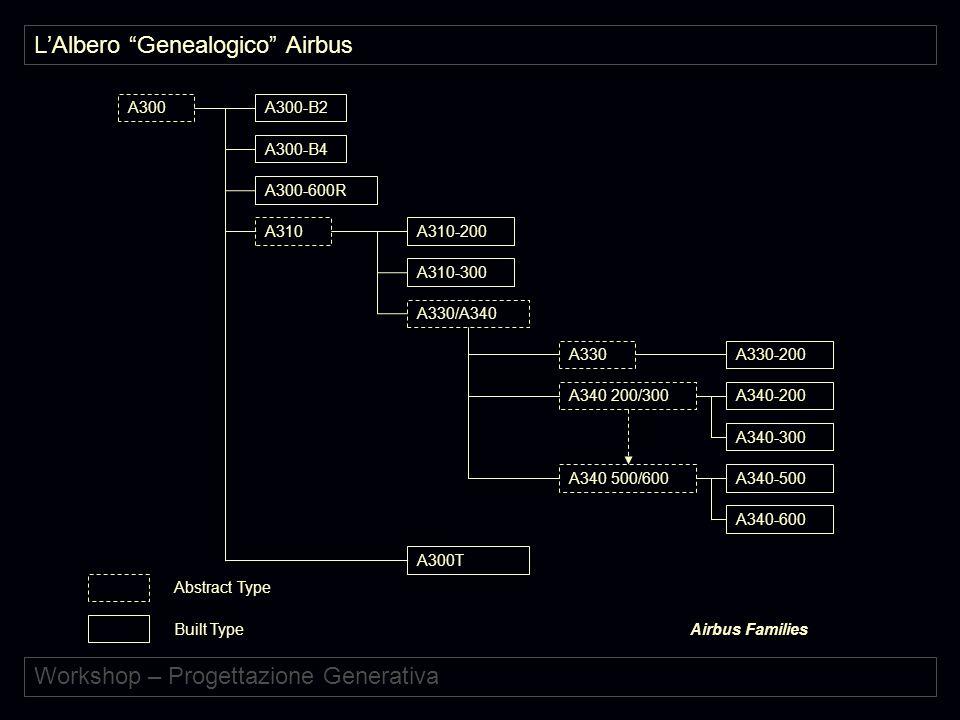 Workshop – Progettazione Generativa A300A300-B2 A300-B4 A300-600R A310A310-200 A310-300 A330/A340 A330 A340 200/300 A340 500/600 A340-200 A340-300 A340-500 A340-600 A300T A330-200 Abstract Type Built TypeAirbus Families L'Albero Genealogico Airbus