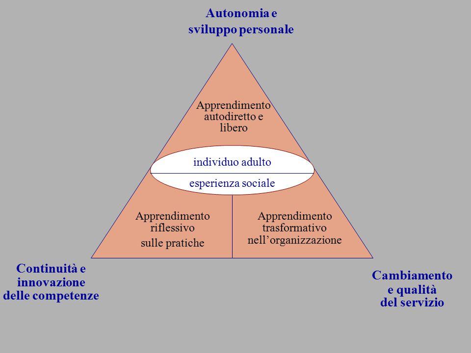 individuo adulto esperienza sociale Apprendimento riflessivo sulle pratiche Apprendimento trasformativo nell'organizzazione Apprendimento autodiretto e libero Continuità e innovazione delle competenze Autonomia e sviluppo personale Cambiamento e qualità del servizio
