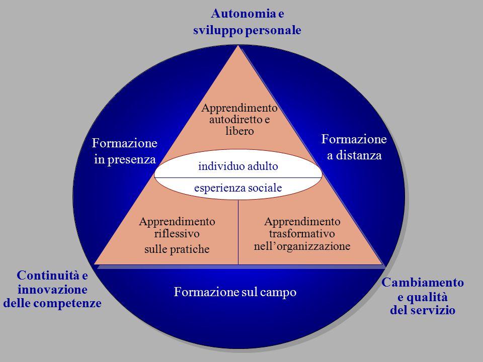 Concettualizzazione astratta Esperienza concreta Osservazione riflessiva Sperimentazione attiva Apprendimento teorico Apprendimento attivo Apprendimento riflessivo Apprendimento esperienziale