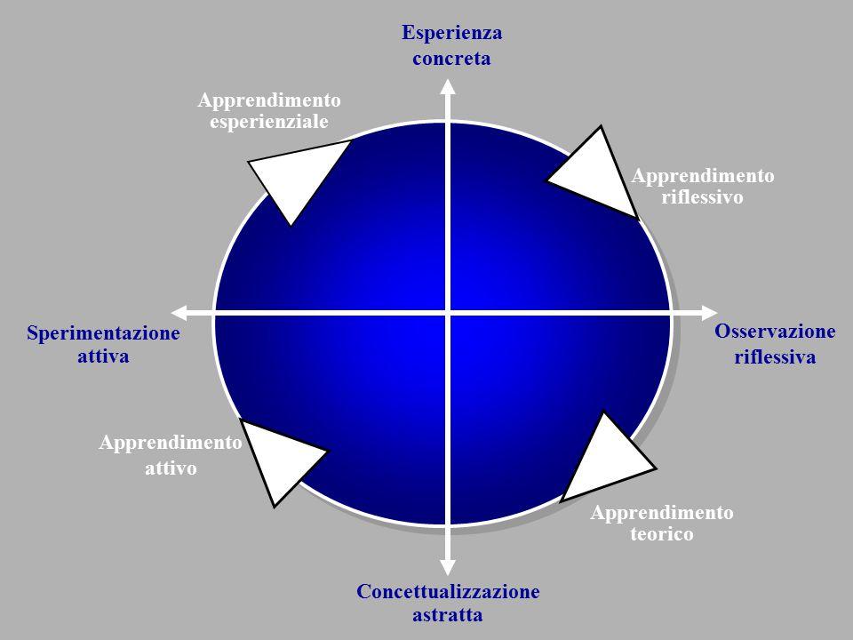 Concettualizzazione astratta Esperienza concreta Osservazione riflessiva Sperimentazione attiva Apprendimento teorico Apprendimento attivo Apprendimen