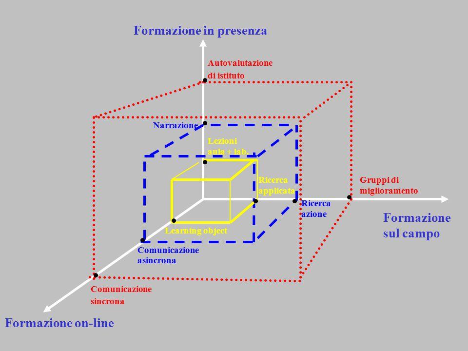 Formazione in presenza Formazione sul campo Formazione on-line Comunicazione asincrona Narrazione Ricerca azione Lezioni aula + lab. Ricerca applicata