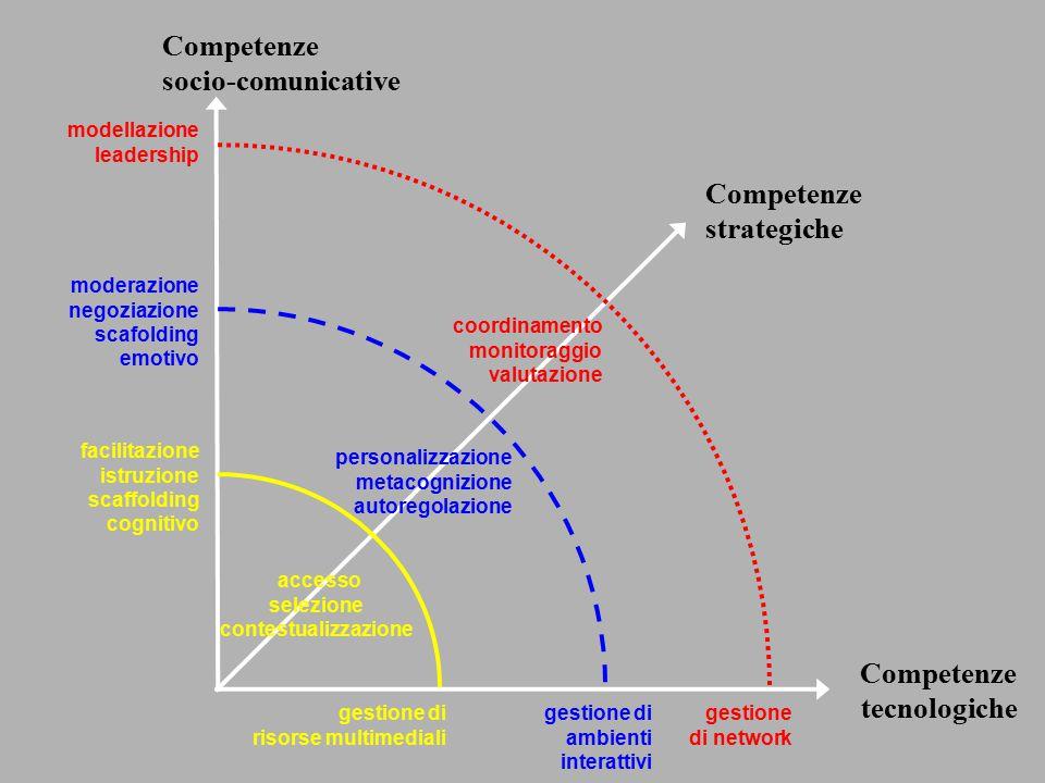 Competenze socio-comunicative Competenze strategiche modellazione leadership gestione di network moderazione negoziazione scafolding emotivo gestione