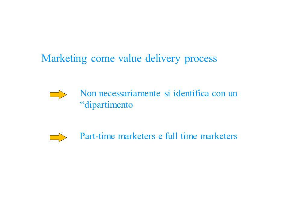 """Marketing come value delivery process Non necessariamente si identifica con un """"dipartimento Part-time marketers e full time marketers"""