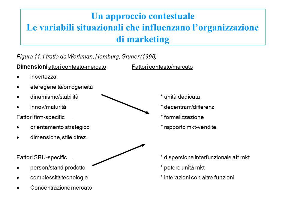 Un approccio contestuale Le variabili situazionali che influenzano l'organizzazione di marketing Figura 11.1 tratta da Workman, Homburg, Gruner (1998)