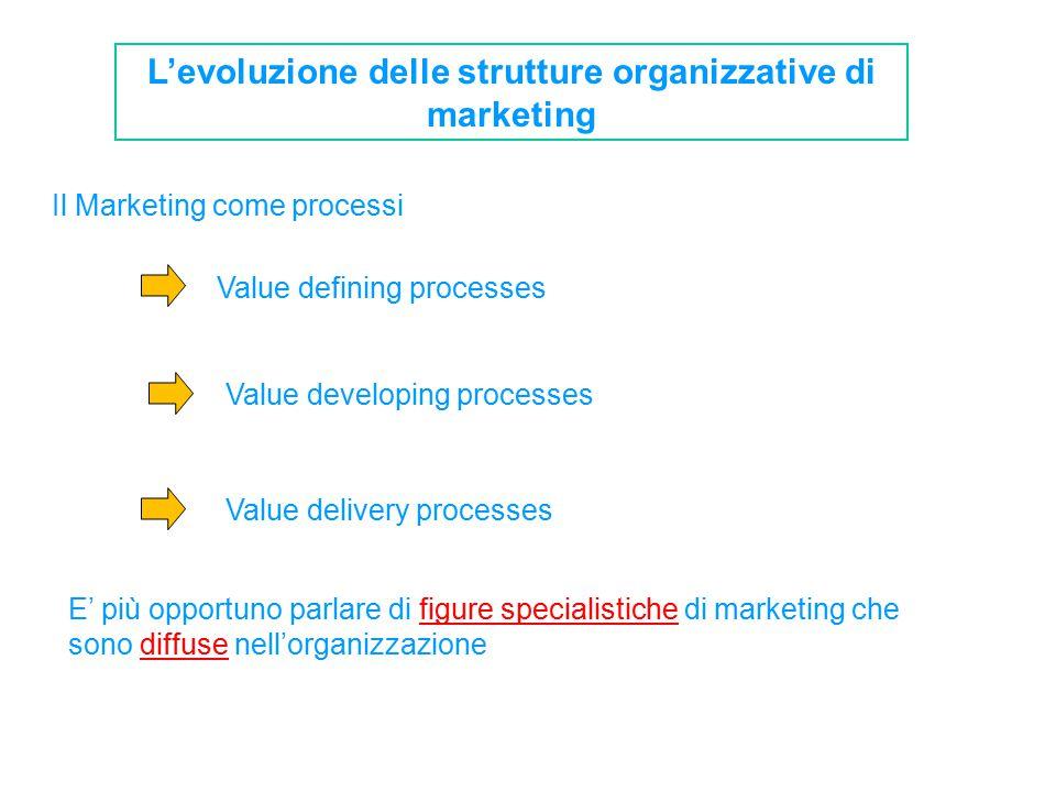 L'evoluzione delle strutture organizzative di marketing Il Marketing come processi Value defining processes Value developing processes Value delivery