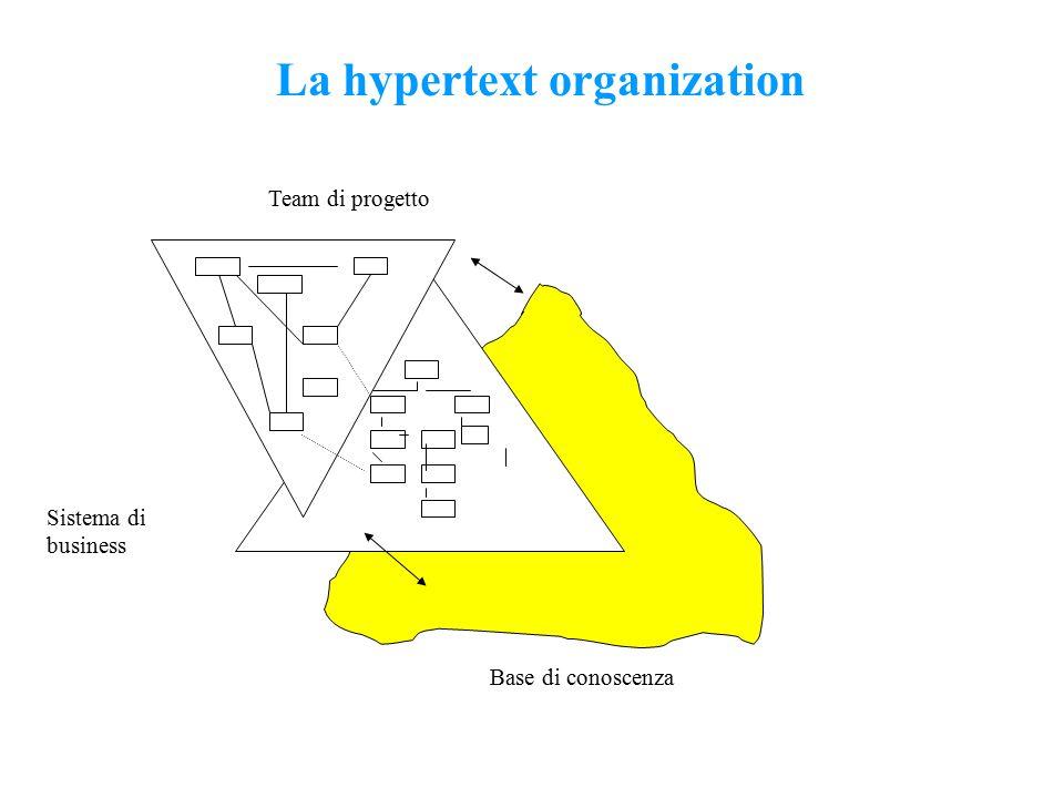 La hypertext organization Team di progetto Sistema di business Base di conoscenza