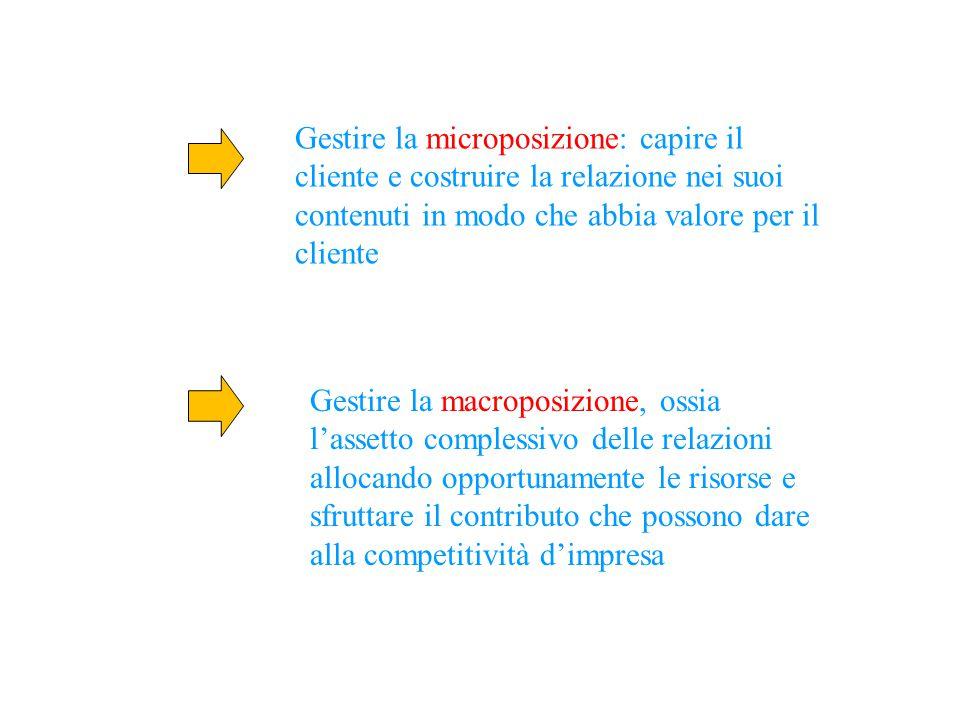 Gestire la microposizione: capire il cliente e costruire la relazione nei suoi contenuti in modo che abbia valore per il cliente Gestire la macroposiz