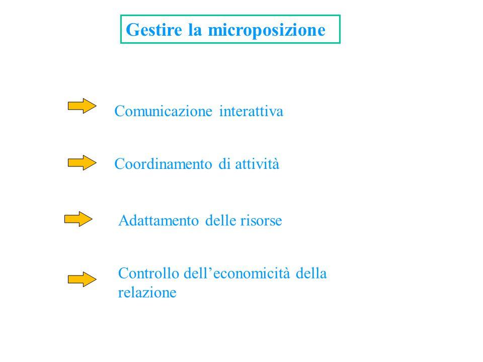 Gestire la microposizione Comunicazione interattiva Coordinamento di attività Adattamento delle risorse Controllo dell'economicità della relazione