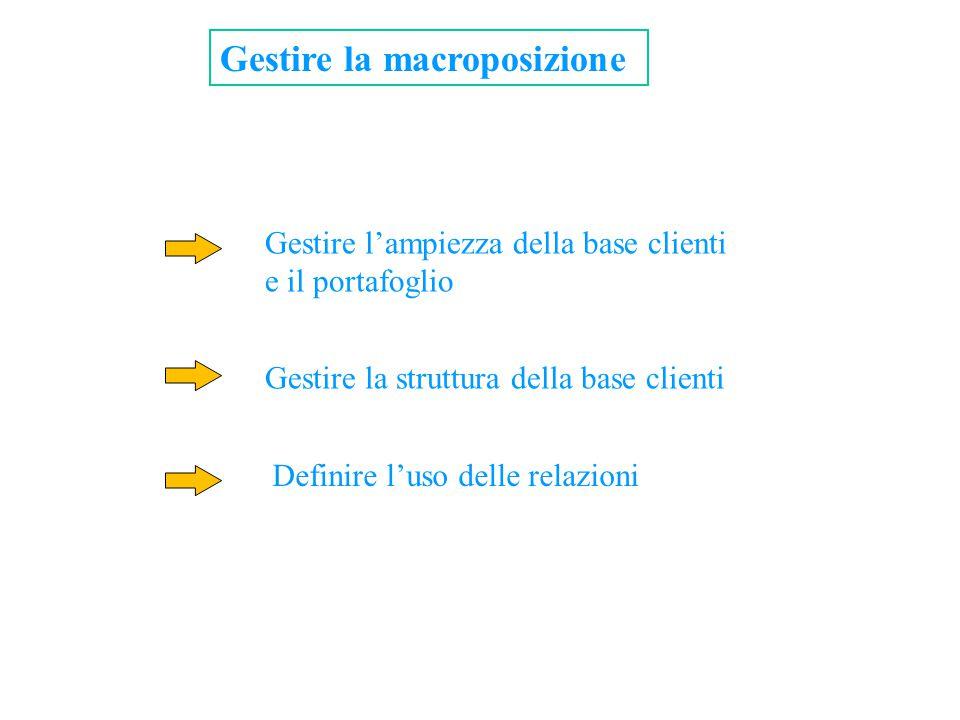 Gestire la macroposizione Gestire l'ampiezza della base clienti e il portafoglio Gestire la struttura della base clienti Definire l'uso delle relazion