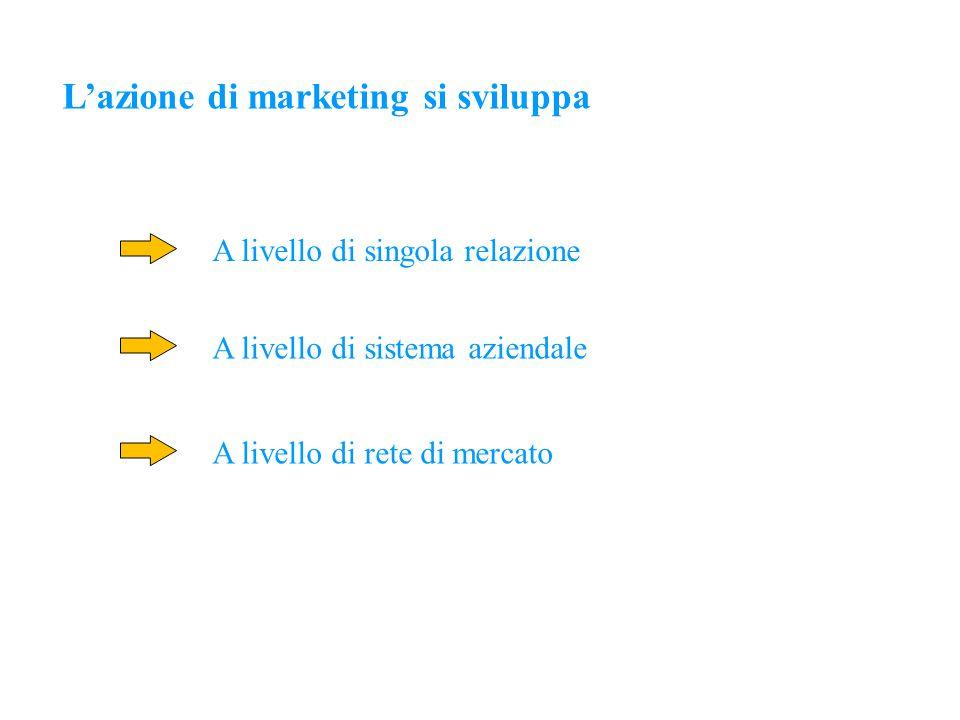 L'azione di marketing si sviluppa A livello di singola relazione A livello di sistema aziendale A livello di rete di mercato