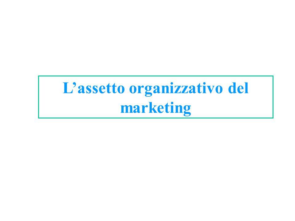 L'assetto organizzativo del marketing
