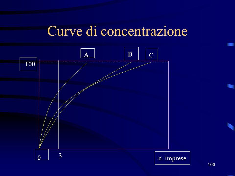 100 Curve di concentrazione 100 A B C n. imprese 0 3