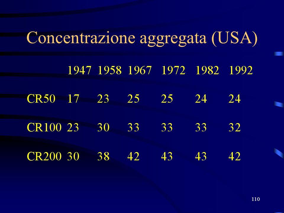 110 Concentrazione aggregata (USA)