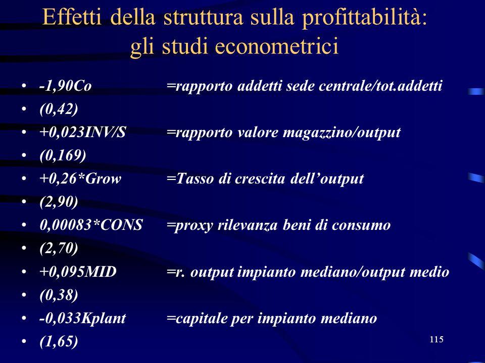 115 Effetti della struttura sulla profittabilità: gli studi econometrici -1,90Co=rapporto addetti sede centrale/tot.addetti (0,42) +0,023INV/S=rapporto valore magazzino/output (0,169) +0,26*Grow=Tasso di crescita dell'output (2,90) 0,00083*CONS=proxy rilevanza beni di consumo (2,70) +0,095MID=r.