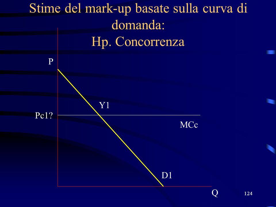 124 Stime del mark-up basate sulla curva di domanda: Hp. Concorrenza Q P D1 MCc Pc1? Y1