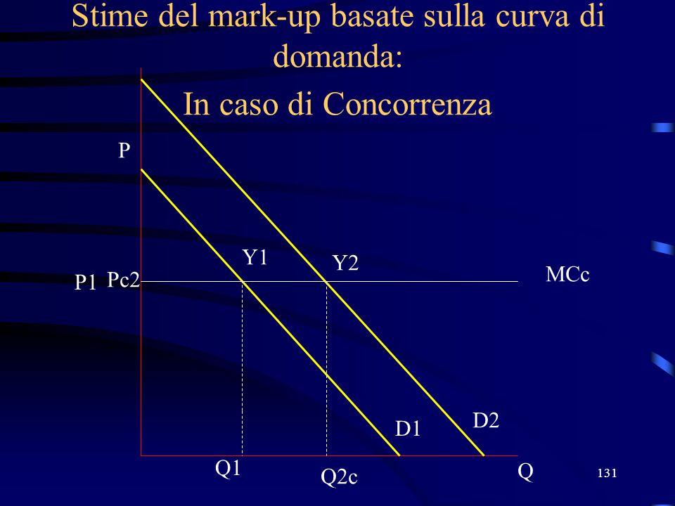 131 Stime del mark-up basate sulla curva di domanda: In caso di Concorrenza Q P D1 Q1 P1 Y1 D2 Y2 Pc2 MCc Q2c