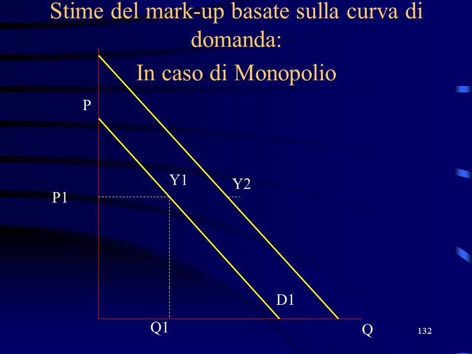132 Stime del mark-up basate sulla curva di domanda: In caso di Monopolio Q P D1 Q1 P1 Y1 Y2