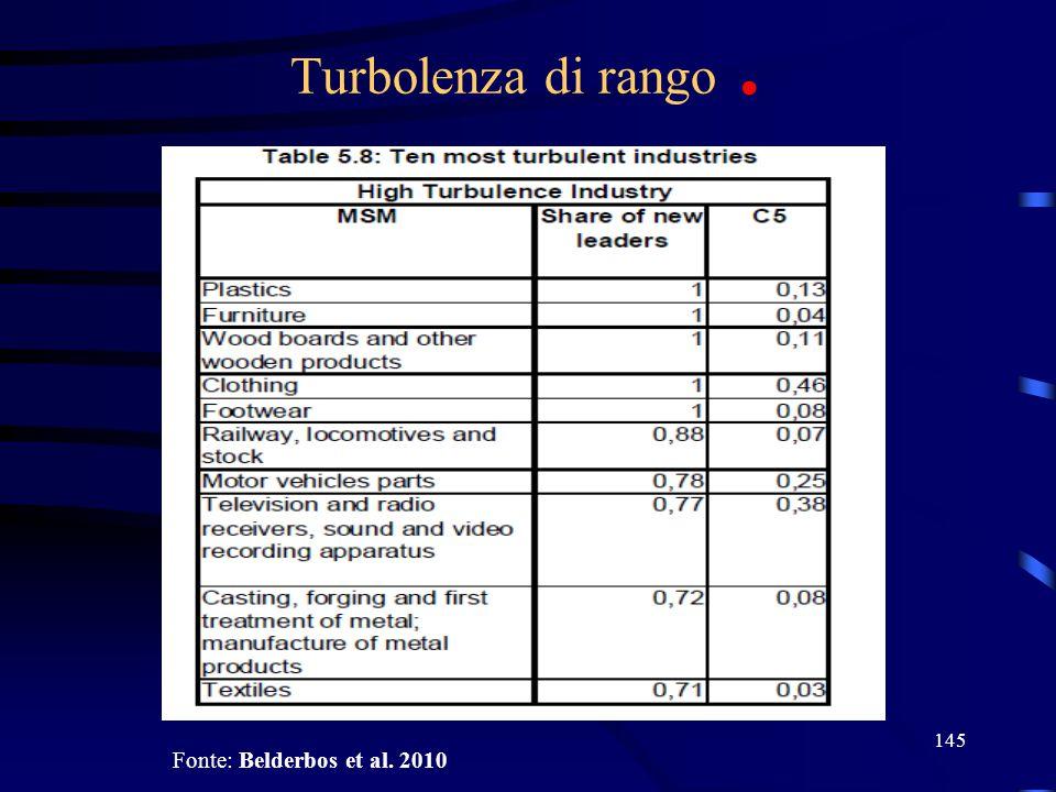 145 Turbolenza di rango. Fonte: Belderbos et al. 2010