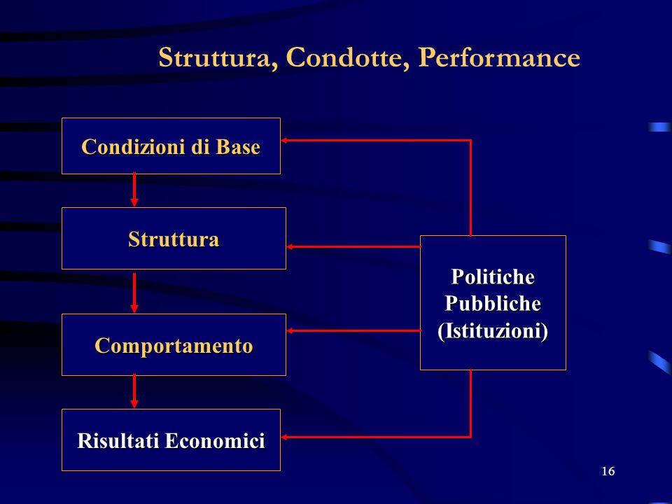 16 Struttura, Condotte, Performance Condizioni di Base Struttura Comportamento Risultati Economici PolitichePubbliche(Istituzioni)