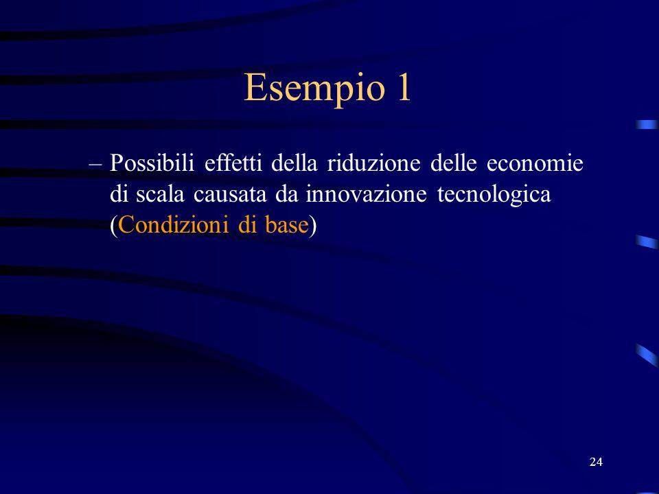 24 Esempio 1 –Possibili effetti della riduzione delle economie di scala causata da innovazione tecnologica (Condizioni di base)