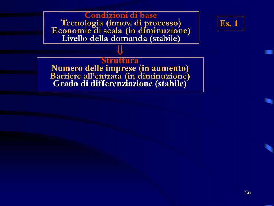 26 Condizioni di base Tecnologia (innov. di processo) Economie di scala (in diminuzione) Livello della domanda (stabile) Struttura Numero delle impres