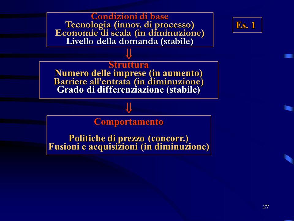 27 Condizioni di base Tecnologia (innov. di processo) Economie di scala (in diminuzione) Livello della domanda (stabile) Struttura Numero delle impres