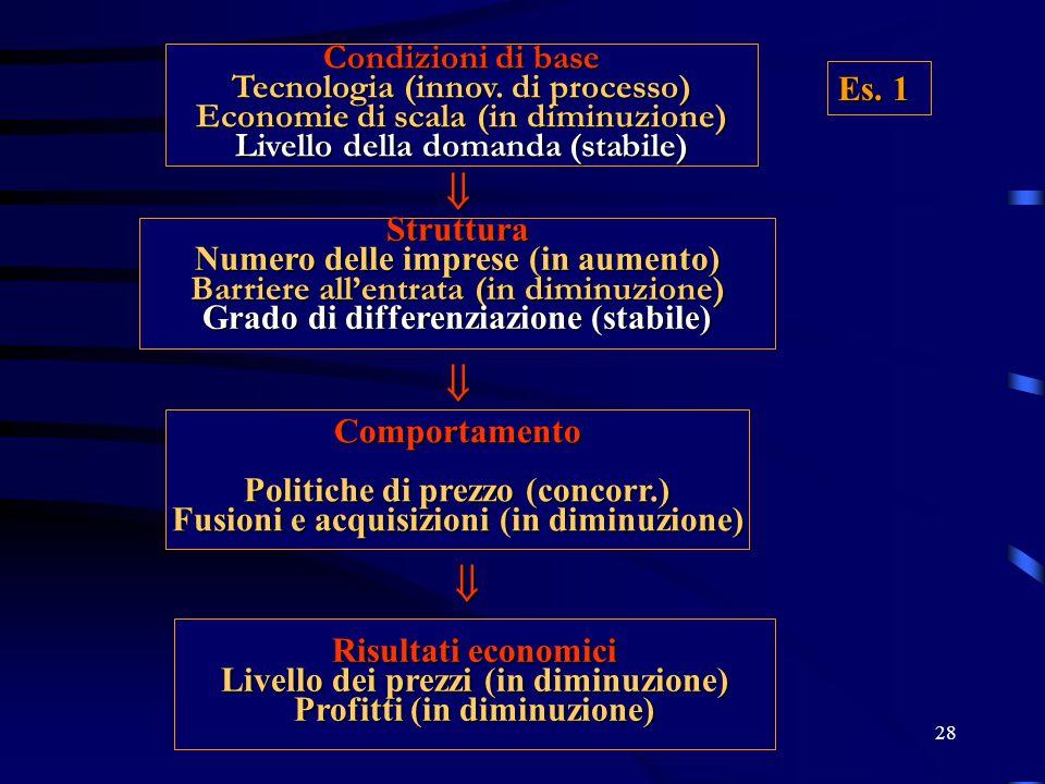 28 Condizioni di base Tecnologia (innov. di processo) Economie di scala (in diminuzione) Livello della domanda (stabile) Struttura Numero delle impres