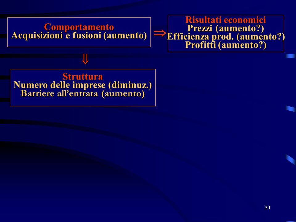 31 Comportamento Acquisizioni e fusioni (aumento)  Risultati economici Prezzi (aumento?) Efficienza prod.