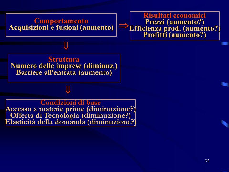 32 Comportamento Acquisizioni e fusioni (aumento)  Risultati economici Prezzi (aumento?) Efficienza prod. (aumento?) Profitti (aumento?) Struttura Nu