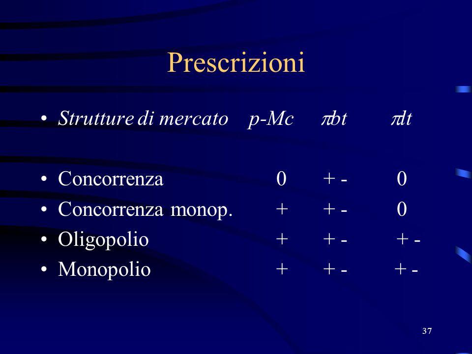 37 Prescrizioni Strutture di mercato p-Mc  bt  lt Concorrenza0+ - 0 Concorrenza monop.++ - 0 Oligopolio++ - + - Monopolio++ - + -
