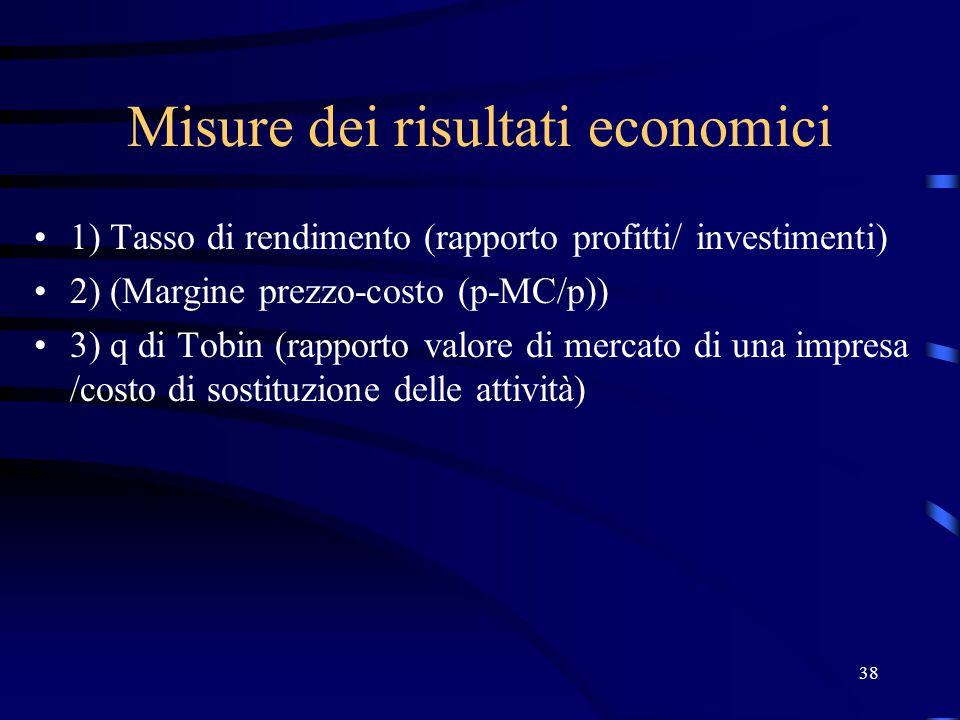 38 Misure dei risultati economici 1) Tasso di rendimento (rapporto profitti/ investimenti) 2) (Margine prezzo-costo (p-MC/p)) 3) q di Tobin (rapporto