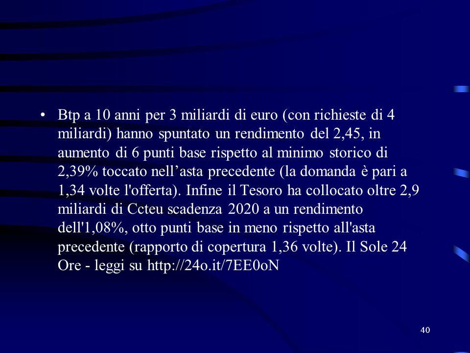 Btp a 10 anni per 3 miliardi di euro (con richieste di 4 miliardi) hanno spuntato un rendimento del 2,45, in aumento di 6 punti base rispetto al minimo storico di 2,39% toccato nell'asta precedente (la domanda è pari a 1,34 volte l offerta).