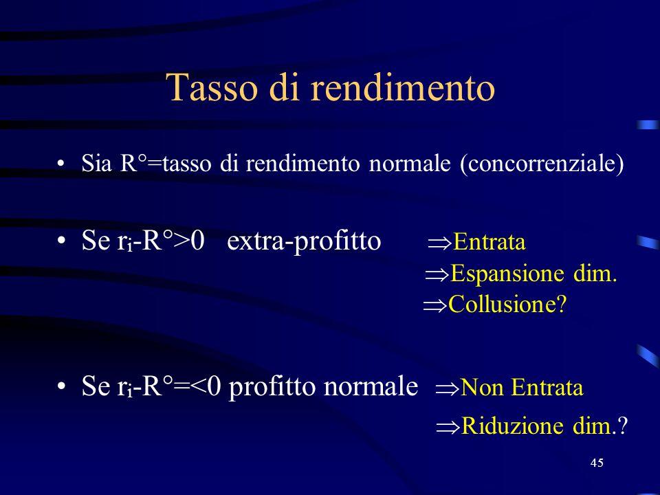 45 Tasso di rendimento Sia R°=tasso di rendimento normale (concorrenziale) Se r i -R°>0 extra-profitto  Entrata  Espansione dim.