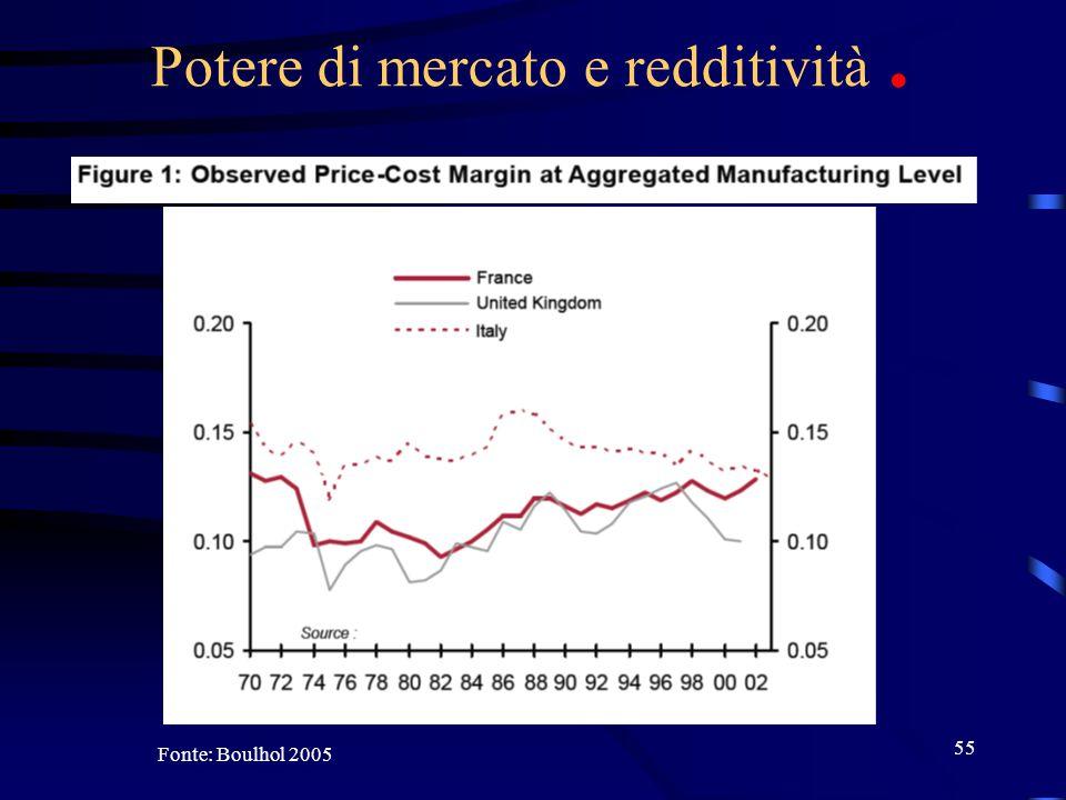 55 Potere di mercato e redditività. Fonte: Boulhol 2005