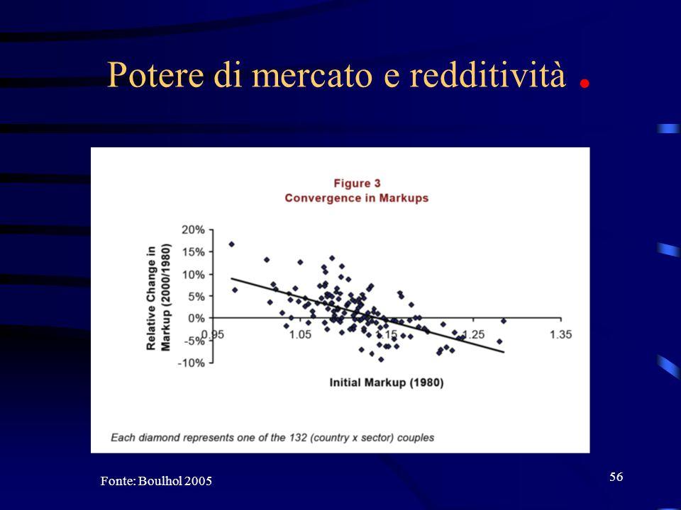 56 Potere di mercato e redditività. Fonte: Boulhol 2005