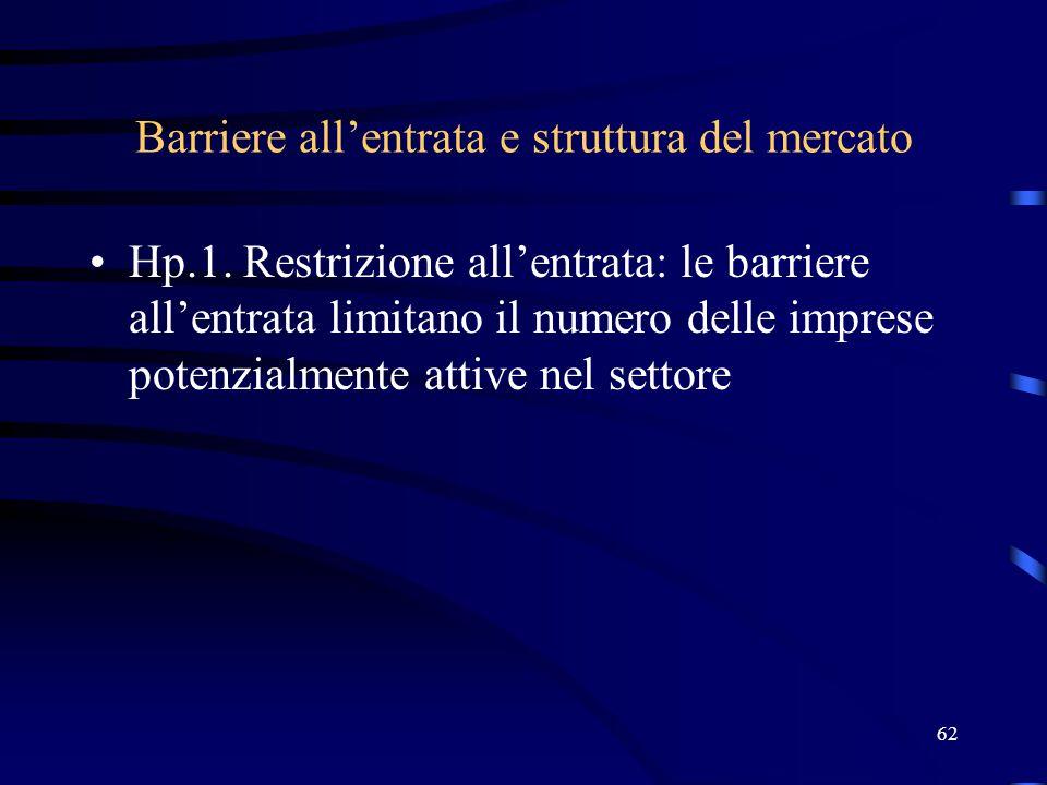 62 Barriere all'entrata e struttura del mercato Hp.1. Restrizione all'entrata: le barriere all'entrata limitano il numero delle imprese potenzialmente