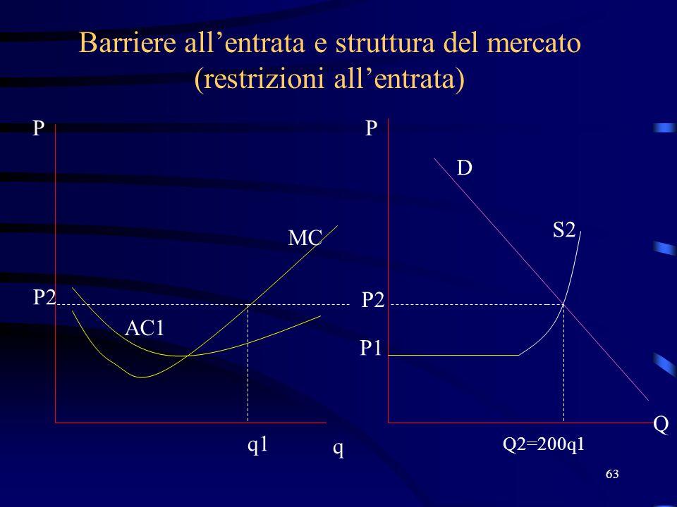 63 Barriere all'entrata e struttura del mercato (restrizioni all'entrata) q P Q2=200q1 P Q MC AC1 P1 P2 q1 P2 S2 D
