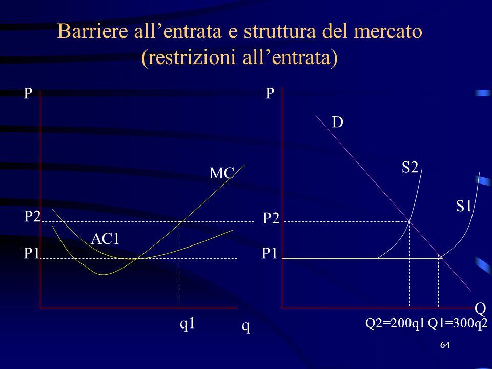 64 Barriere all'entrata e struttura del mercato (restrizioni all'entrata) P1 q P Q2=200q1 P Q MC AC1 P1 S1 P2 q1 Q1=300q2 P2 S2 D