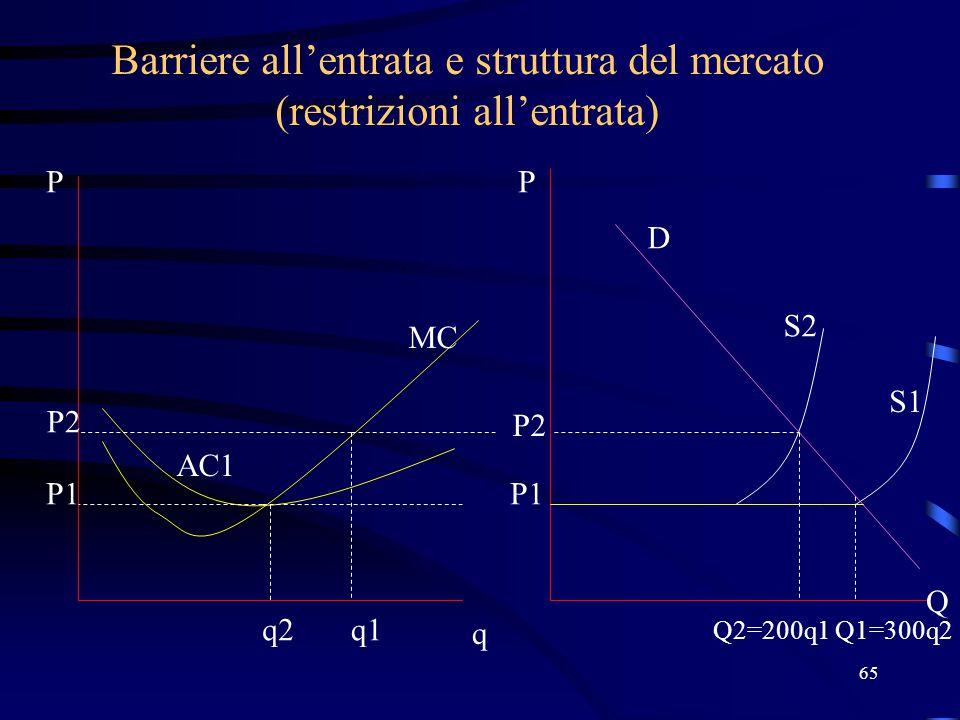 65 Barriere all'entrata e struttura del mercato (restrizioni all'entrata) P1 q2 q P Q2=200q1 P Q MC AC1 P1 S1 P2 q1 Q1=300q2 P2 S2 D