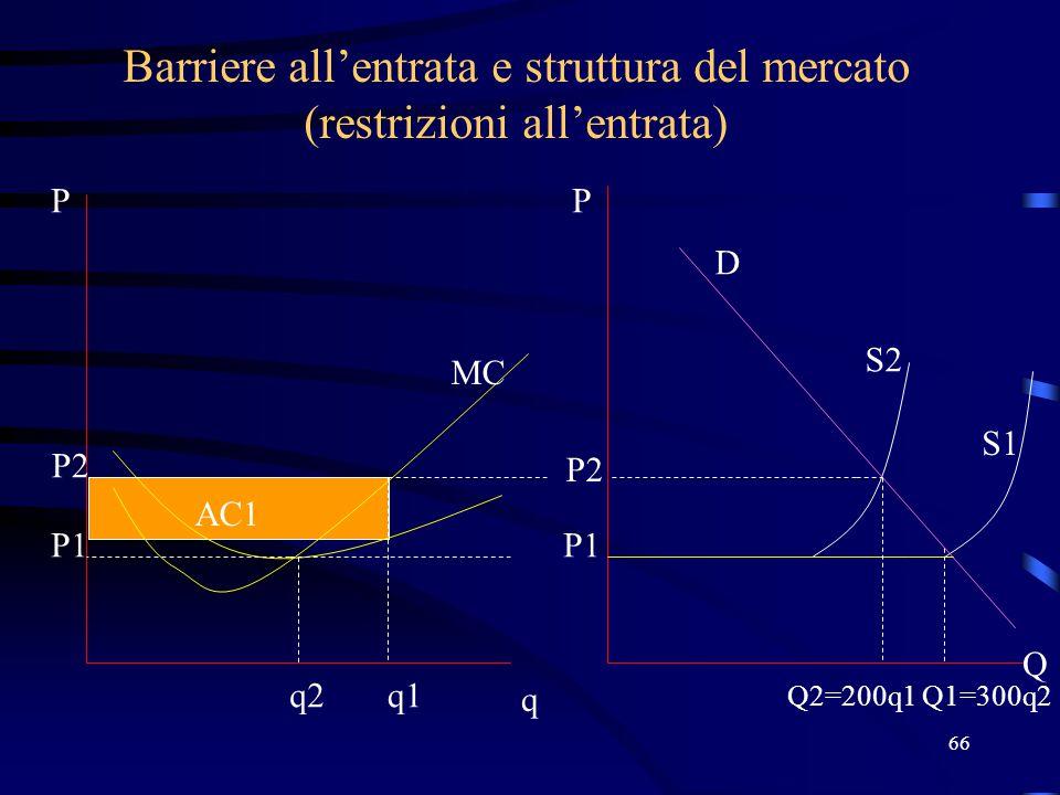 66 Barriere all'entrata e struttura del mercato (restrizioni all'entrata) P1 q2 q P Q2=200q1 P Q MC AC1 P1 S1 P2 q1 Q1=300q2 P2 S2 D