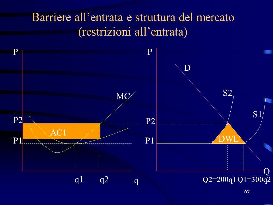 67 Barriere all'entrata e struttura del mercato (restrizioni all'entrata) P1 q1 q P Q2=200q1 P Q MC AC1 P1 S1 P2 q2 Q1=300q2 P2 S2 D DWL