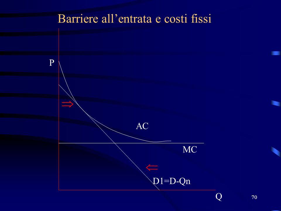 70 Barriere all'entrata e costi fissi Q P D1=D-Qn MC AC  