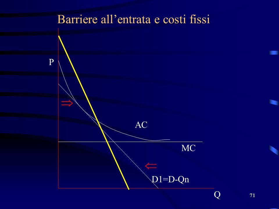 71 Barriere all'entrata e costi fissi Q P D1=D-Qn MC AC  